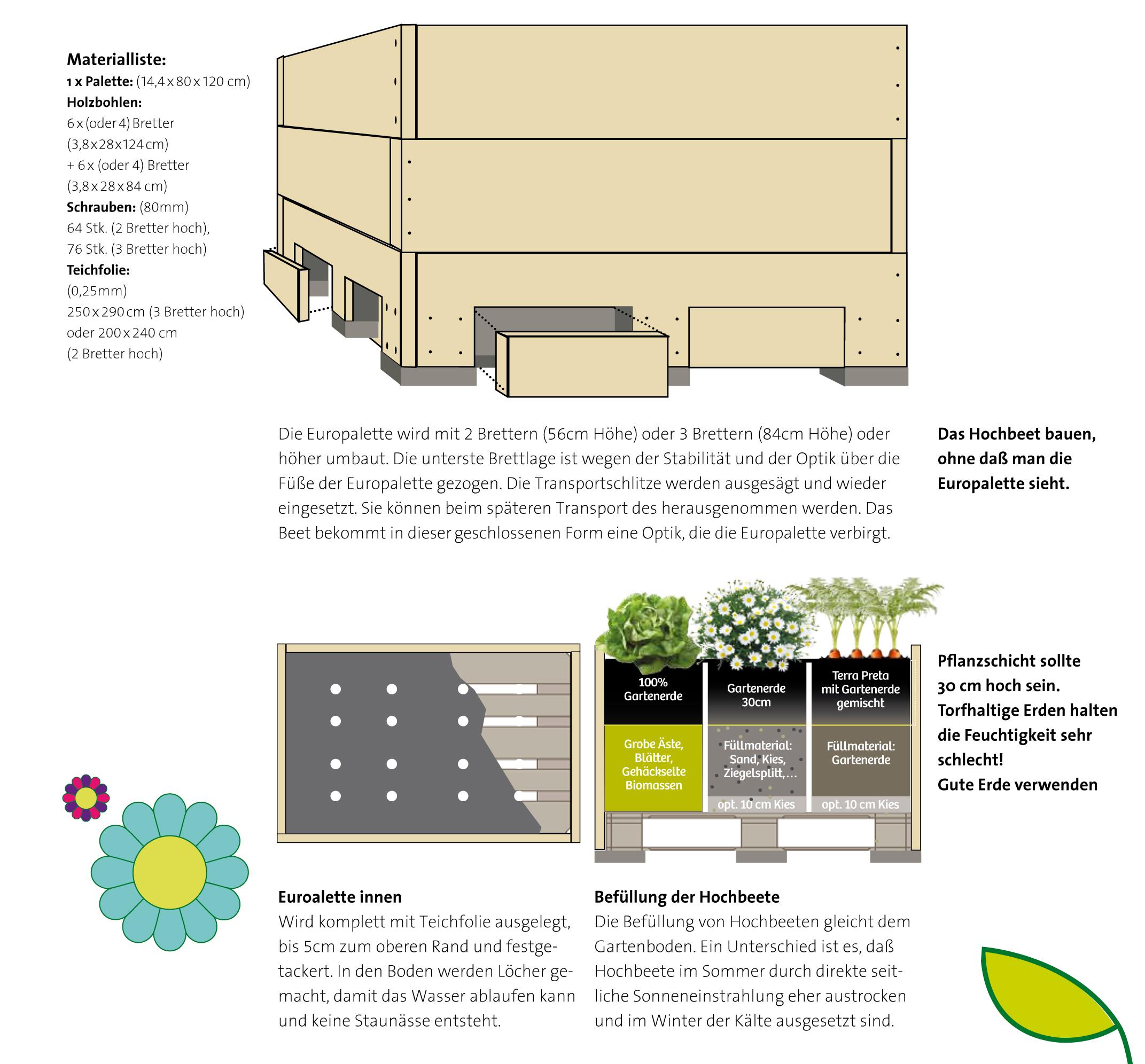 Bauanleitung Hochbeete Auf Paletten Initiative Essbares Darmstadt